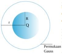 bola pejal dan permukaan gauss di luar permukaan bola