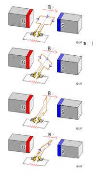 induksi elektromagnetik generator