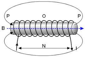 induksi magnet selenoida