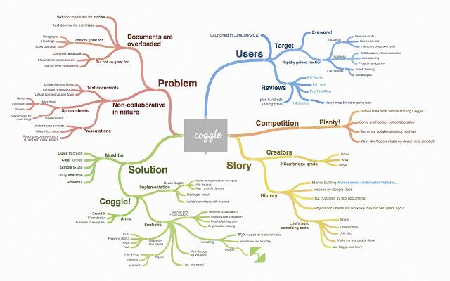 mind map untuk bekerja secara berkelompok