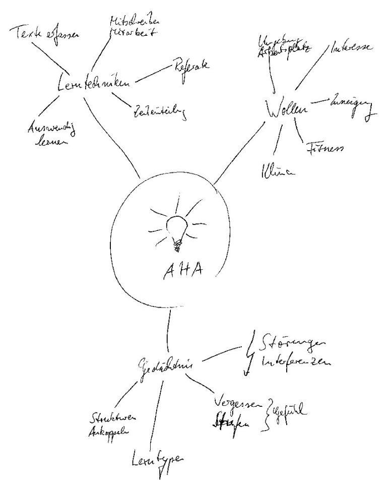 mind map untuk mencatat
