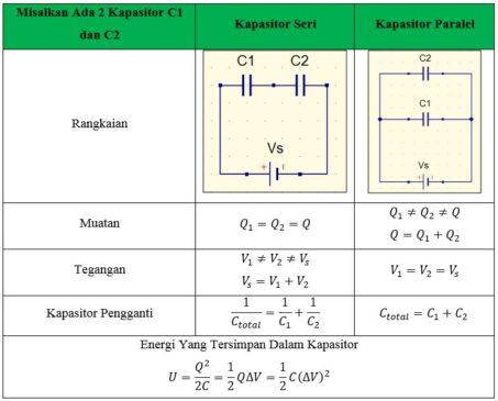 energi rangkaian kapasitor