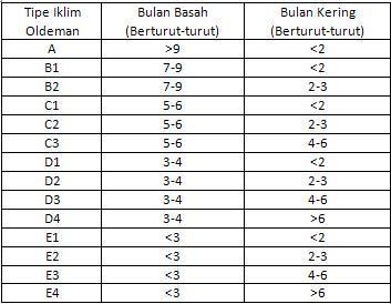 tabel klasifikasi