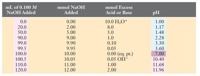 titrasi asam kuat dengan basa kuat