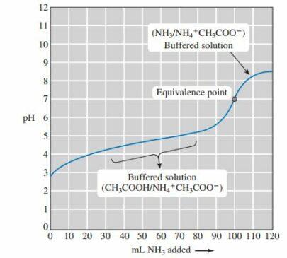titrasi asam lemah dengan basa lemah