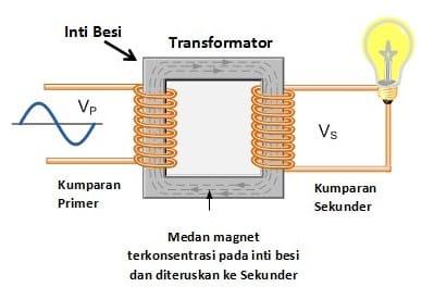 Transformator: Pengertian, Komponen, Daya, Jenis dan Contoh Soal