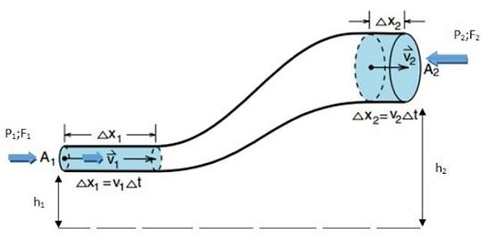Mekanika Fluida Serta Cotoh Soal