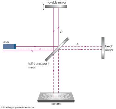 mirror-parts-interferometer-Michelson-light-beam-angle