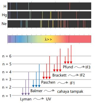 spektrum hidrogen