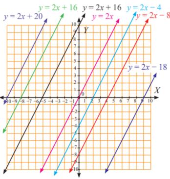 Sifat-sifat garis lurus