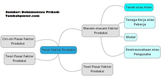 Pasar Faktor Produksi, Ciri, Teori dan Contohnya