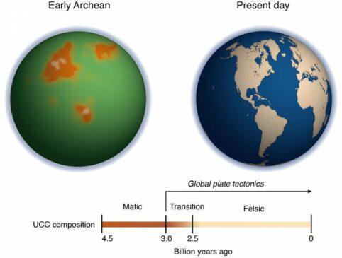 Zaman Arkaekum: Pengertian, Periode dan Ciri-cirinya