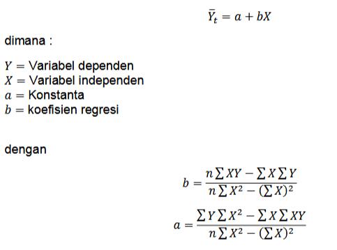 Analisis Regresi Sederhana
