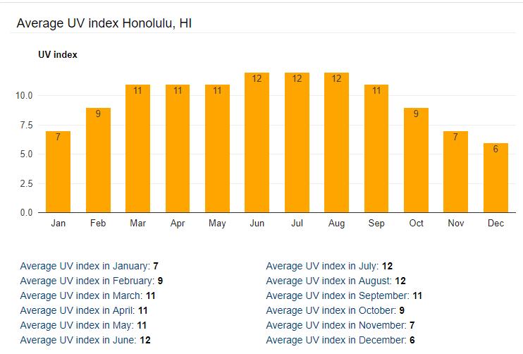 ハワイの1年の平均紫外線量 です。