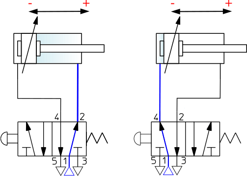 How 5/2 & 4/2-Way Pneumatic Valves Works & A Buying Guide