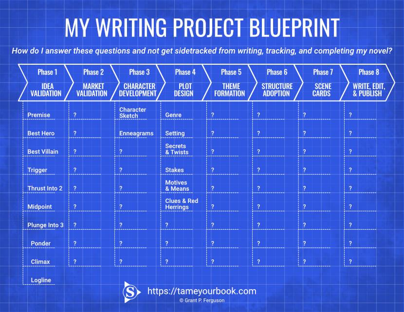 My Writing Project Blueprint