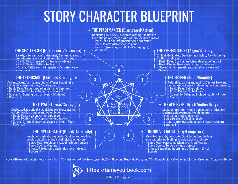 Story Character Blueprint