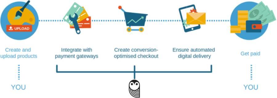 SendOwl for Digital Deliver of Products