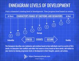Enneagram Levels of Devlopment 3.0
