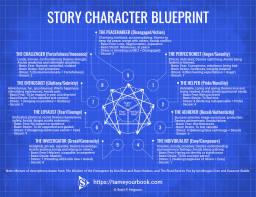 Story Character Blueprint 3.0