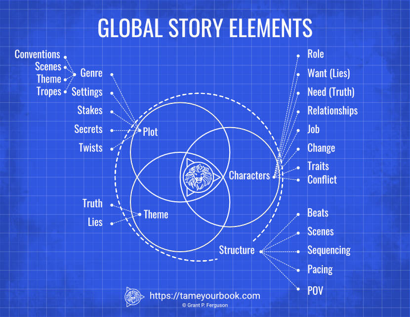 Global Story Elements