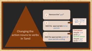 Using particlesin Tamil