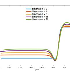 figure 9 estimated mean effective population sizes using different dimensions  [ 1166 x 875 Pixel ]