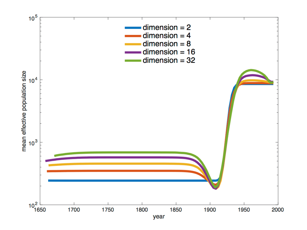 medium resolution of figure 9 estimated mean effective population sizes using different dimensions