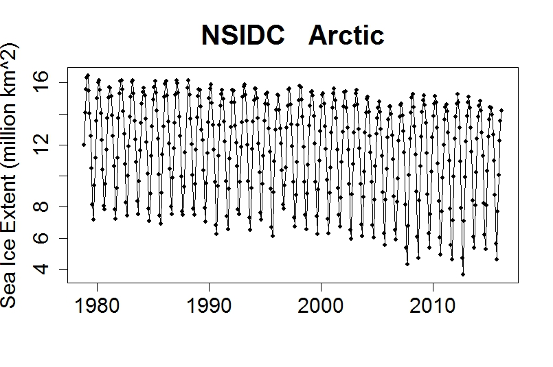 Global Warming Basics: What Has Changed?