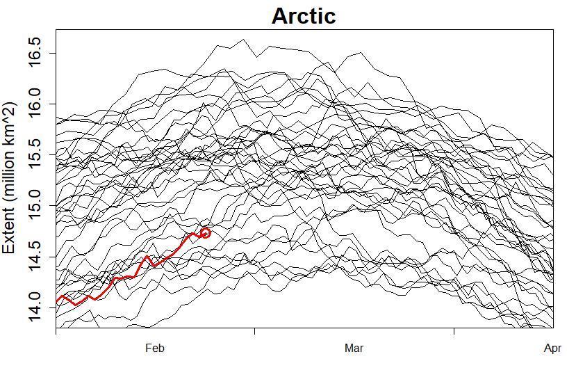 Arctic Sea Ice: the Denier Viewpoint