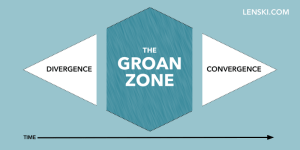 groan zone diagram