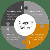 Dimension 3: Self-mastery