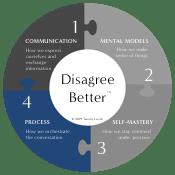 Dimension 4: Process