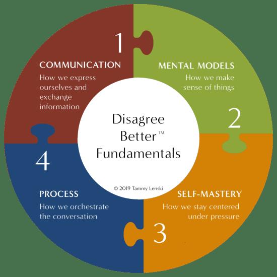Disagree Better Fundamentals