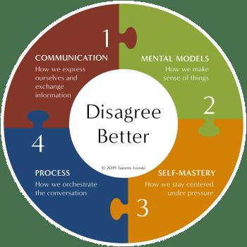 Disagree Better Diagram by Tammy Lenski