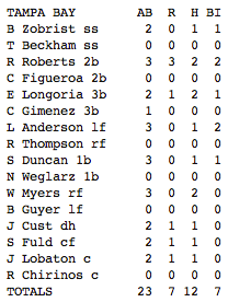 Rays 2/26/13 offensive line (Courtesy of Yahoo Sports)