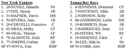 Rays/Yankees 3/12/13 Starting Lineup (Courtesy of the Tampa Bay Rays)