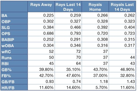 Rays and Royals offensive production at home, away, and over the last 14 days