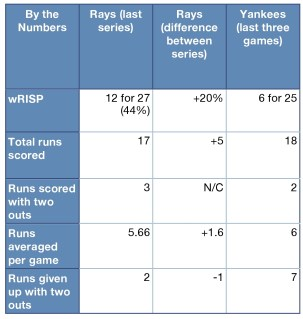 Rays and Yankees by the numbers