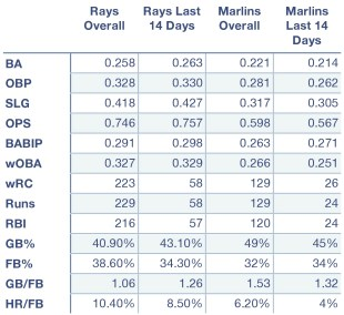 Rays and Marlins offensive production at home, away, and overall