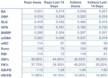 Rays and Indians offensive production at home, away, and over the last 14 days