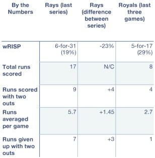 Rays and Royals by the numbers