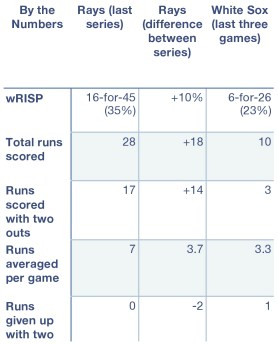 Rays and White Sox by the numbers.