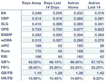 Rays and Astros offensive production at home, away, and over the last 14 days.