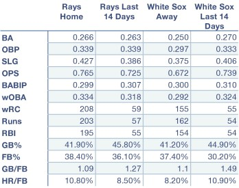 Rays and White Sox offensive production at home, away, and over the last 14 days.
