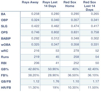 Rays and Red Sox offensive production at home, away, and over the last 14 days.