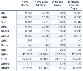 Rays and Diamondbacks offensive production at home, away, and over the last 14 days.