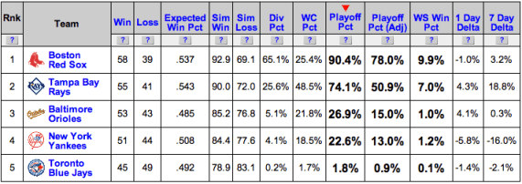 AL East playoff odds report (Courtesy of Baseball Prospectus).