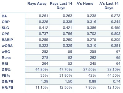 Rays and A's offensive production at home, away, and over the last 14 days.
