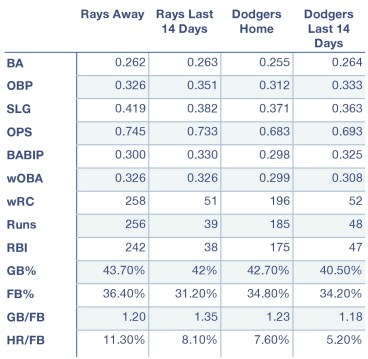 Rays and Dodgers offensive production at home, away, and over the last 14 days.